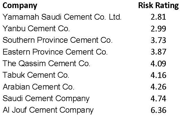 Saudi Cement Companies Risk Ratings – Credit Risk perspective