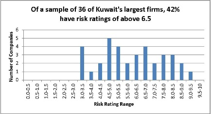 How Risky is a Kuwaiti Portfolio? A selection of Credit Risk Ratings