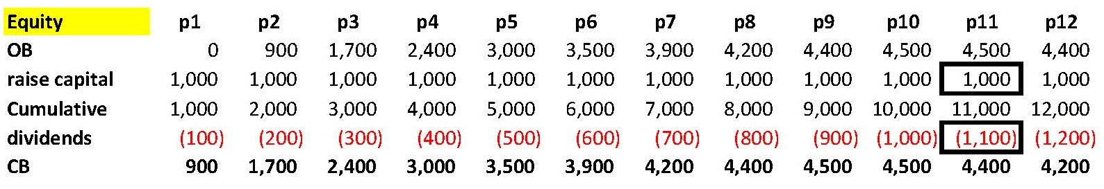 Dividend Payments Table