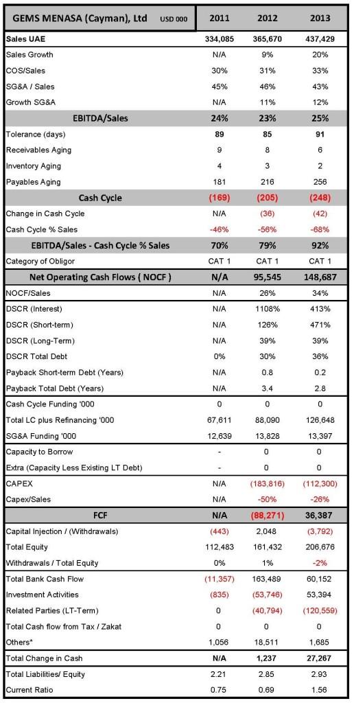 GEMS MENASA (Cayman) Ltd FH 2011-15