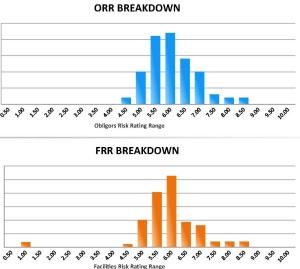 ORR & FRR Distribution